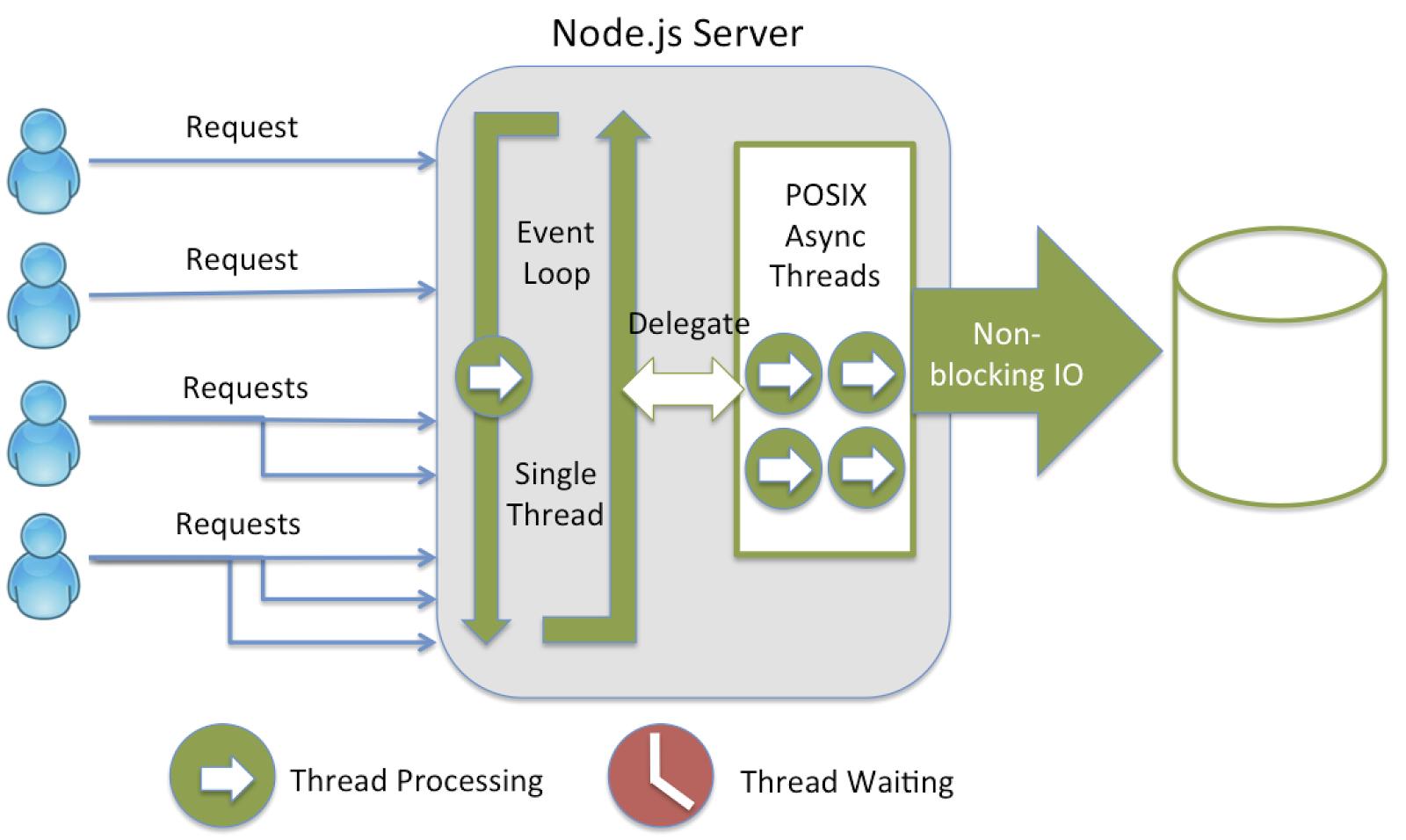 node js intro